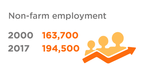 graphic showing comparison between non-farm employment numbers in 2000 and 2017